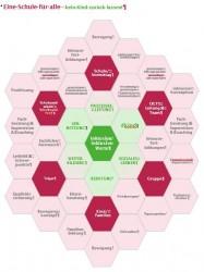 Fachberatung und Praxisbegleitung Inklusion Grafik 20151124